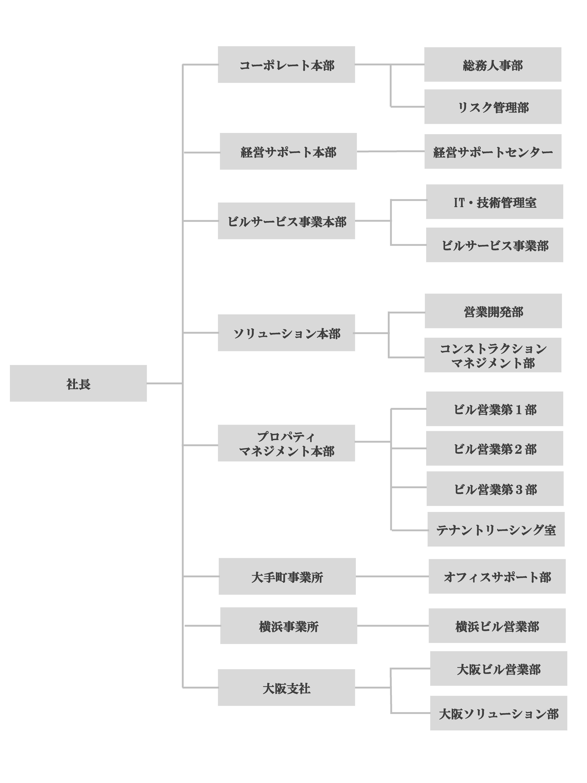 画像:組織図